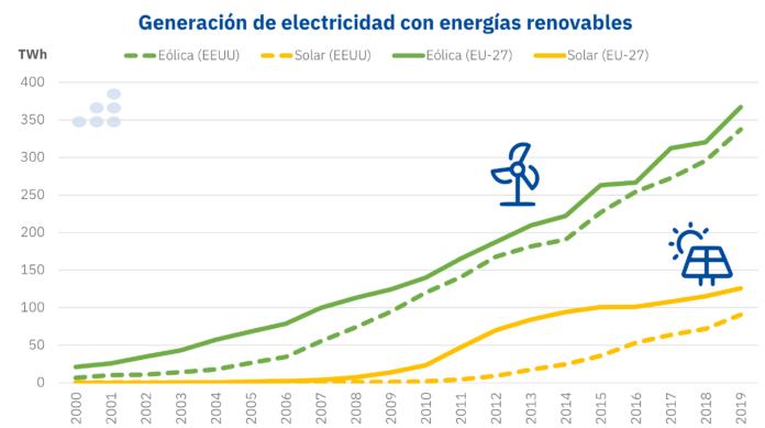 Foto de Generación de electricidad con energías renovables